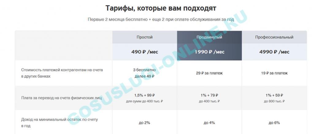 Тарифы банков на открытие расчетного счета ООО