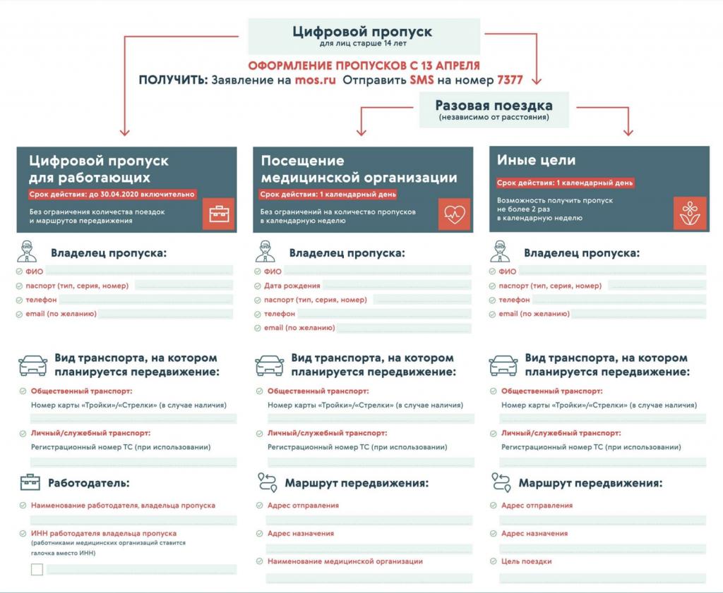Как получить пропуск для передвижения по Москве на время карантина